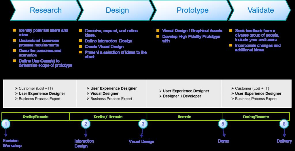 prototyping-vaspp