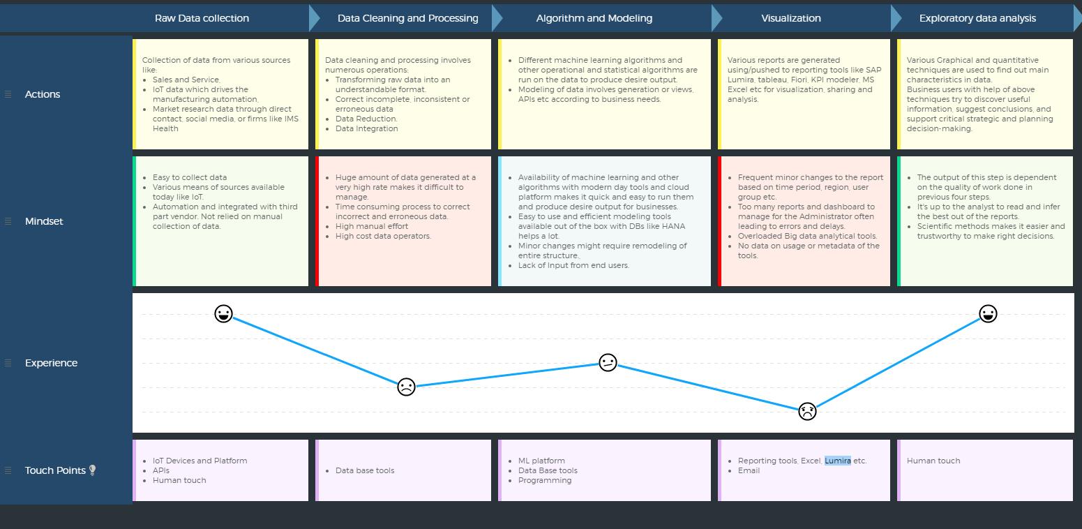 VASPP BREVO Article image design thinking big data analytics journey map